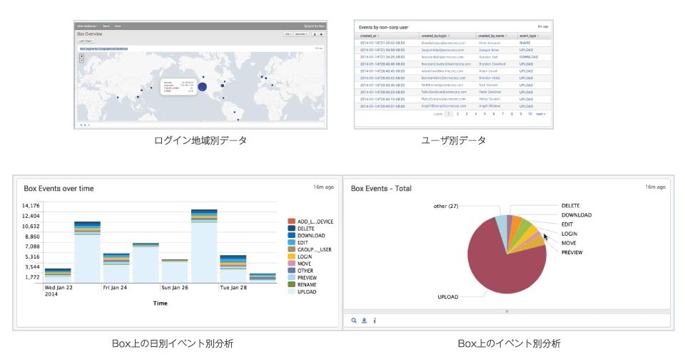 「Splunk」でBoxの使用状況を分析/監視