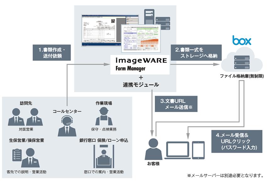 「imageWARE Form Manager」帳票セキュア配信サービス