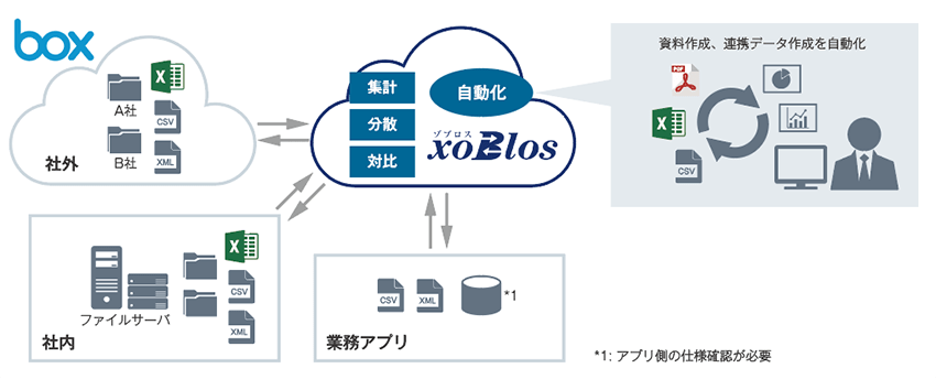 xoBlosで実現するExcel業務イノベーションプラットフォーム-02