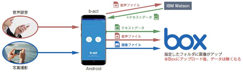 Boxに連携した「Androidアプリ」