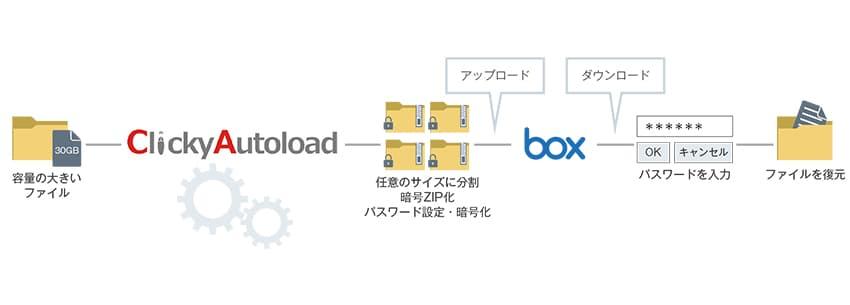 「ClickyAutoload」で大容量ファイルも効率的にアップロード