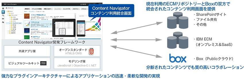 「Content Navigator」オンプレミスECM&クラウドECMにシームレスにアクセス