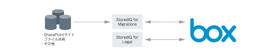 「StoredlQ」でオンプレミスからBoxへのデータ移行とeDiscovery対応