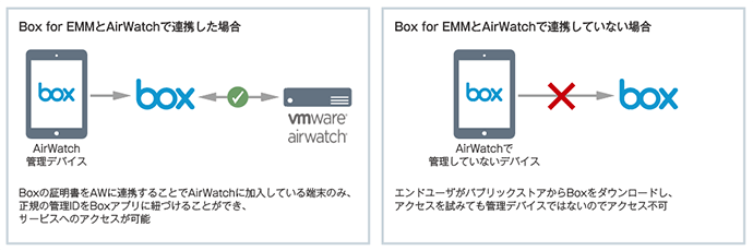 AirWatchとBox for EMMでアクセスコントロール