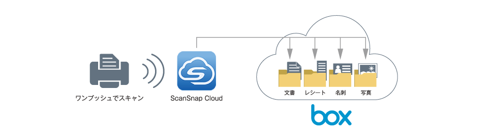 「ScanSnap Cloud」で大量の文書をワンプッシュで整理