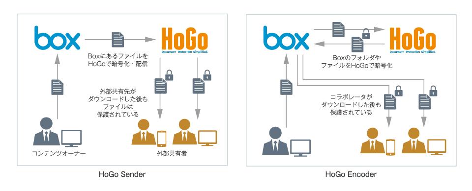 「HoGo」でダウンロード後のファイルも保護