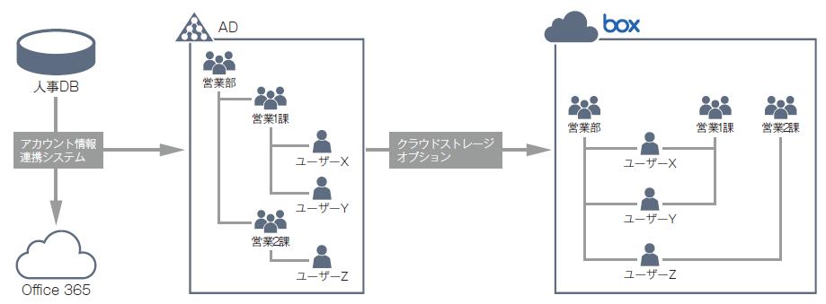 「アカウント情報連携システム」でアカウント管理の負荷を低減