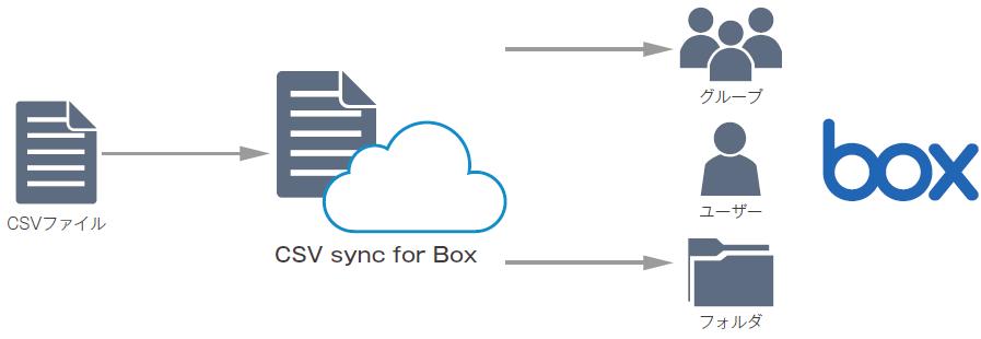 CSV Syncを用いたアカウント自動連携の実現