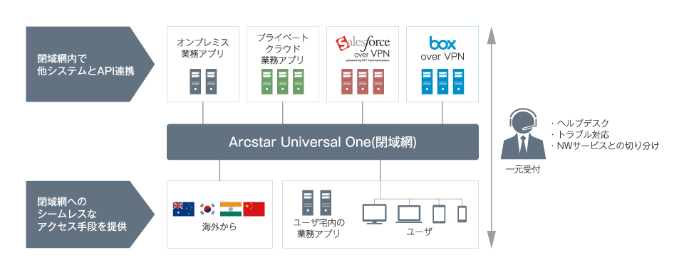「Box over VPN」でセキュリティ向上
