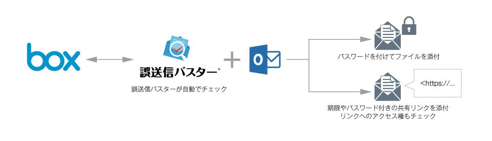 Outlookアドイン「誤送信バスター」でメール送信を安全かつ便利に