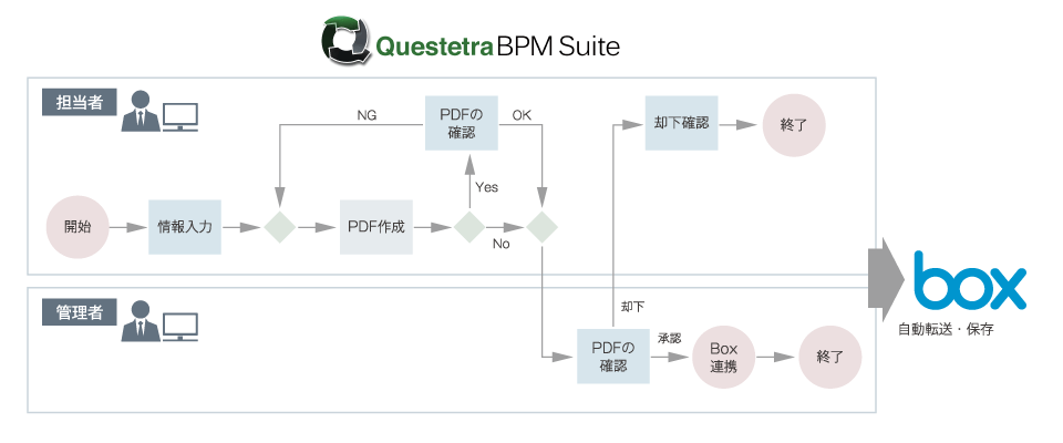 「Questetra」でチームのコラボレーションを加速