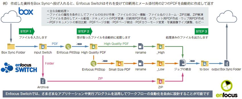 作業標準化、制作プロセス自動化システム