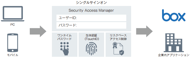 「Security Access Manager」多様なビジネス環境に対応した統合認証機能を提供