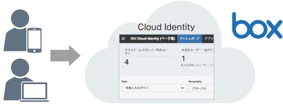 「Cloud Identity Connect」クラウドへのシングルサインオンをクラウドで一括管理