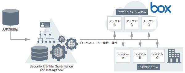 「Security Identity Governance and Intelligence」社内システム含めた統合ID管理機能を提供