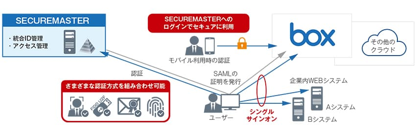 「WebSAM SECUREMASTER」によるシングルサインオンと認証強化