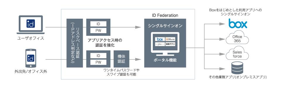 「ID Federation」でBox利用時の認証/セキュリティ強化