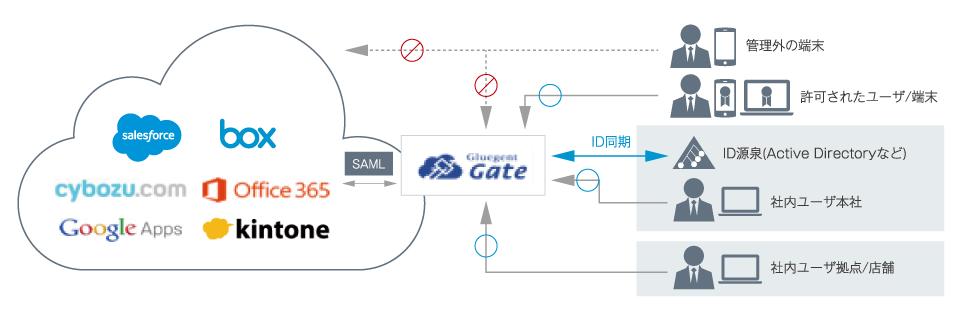 「Gluegent Gate」でBoxのSSO/IDマネージメントを実現