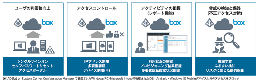 Azure Active Directory PremiumによるID&アクセス管理