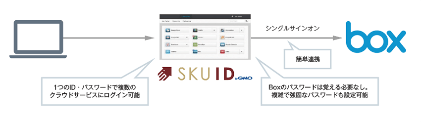 「SKUID」のシングルサインオンで利便性UP