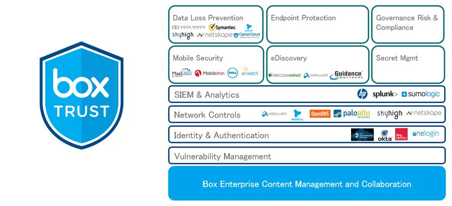 米Box セキュリティ統括責任者が語る/Boxのデータセキュリティの極意【後編】 ~より安全で使いやすいコンテンツ・マネジメント・プラットフォームへ