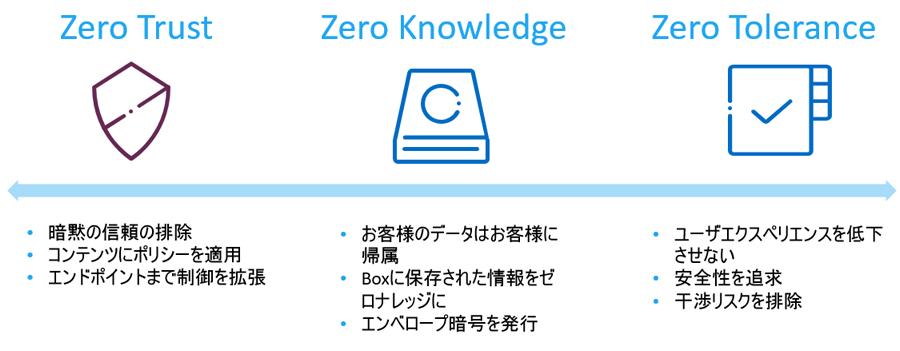 米Box セキュリティ統括責任者が語る/Boxのデータセキュリティの極意【前編】 ~より安全で使いやすいコンテンツ・マネジメント・プラットフォームへ
