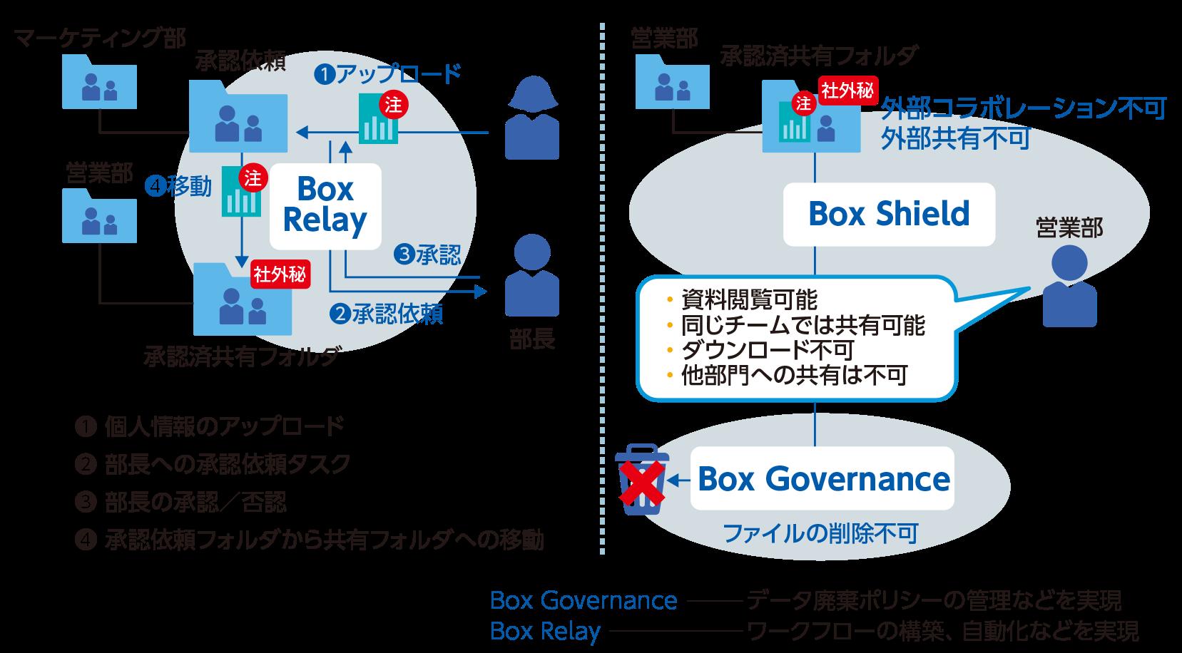 図2 Box Shield スマートアクセスの活用イメージ