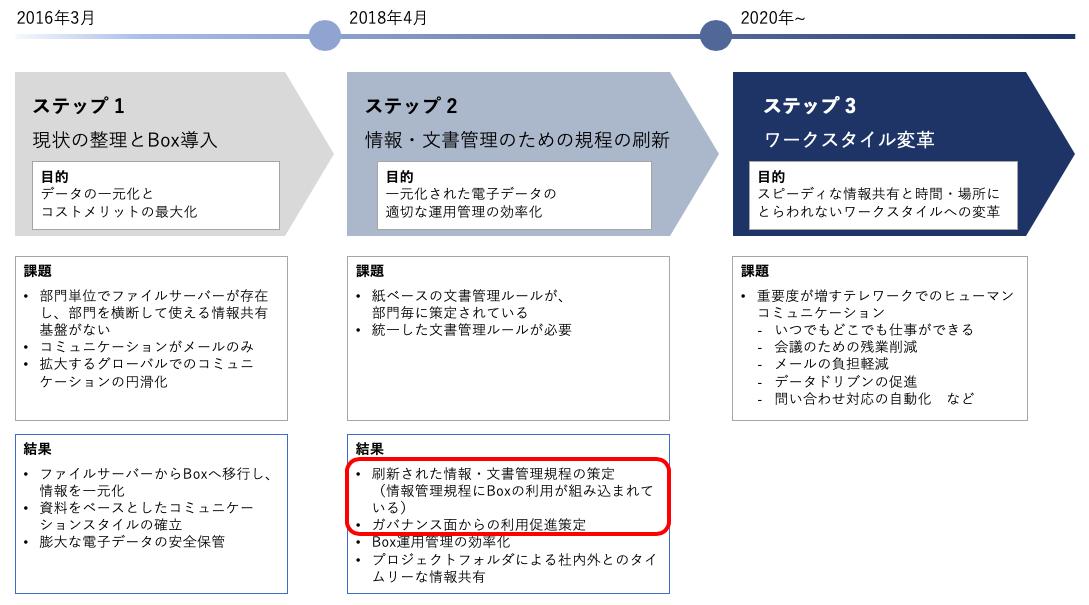 小野薬品工業様 全社をあげたBox啓発活動 取り組み紹介01