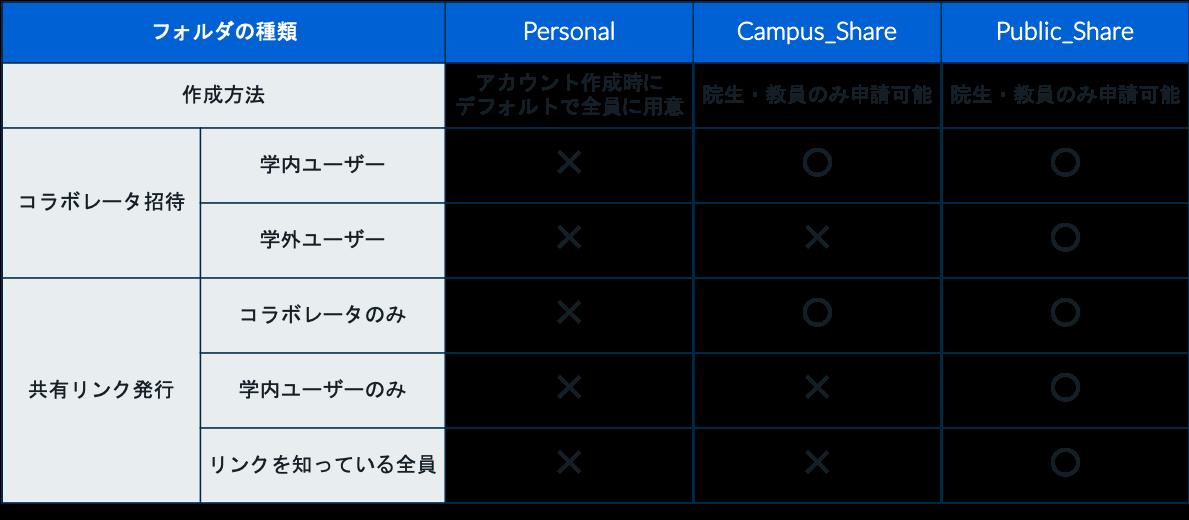 大学でのBox活用事例!RPAとの連携で事務業務を効率化|早稲田大学様のユースケース紹介02