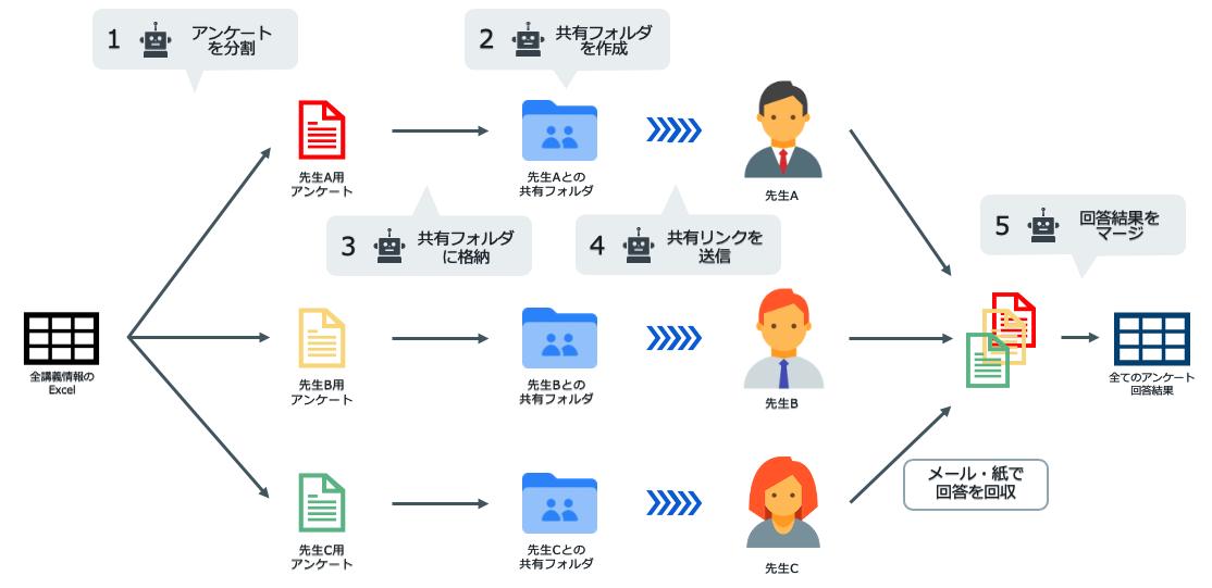 大学でのBox活用事例!RPAとの連携で事務業務を効率化|早稲田大学様のユースケース紹介04