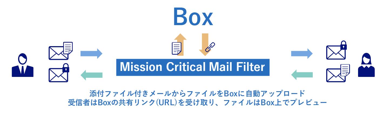 Boxと組み合わせて脱PPAPを最適化する「Mission Critical Mail Filter」※通称:MCメール