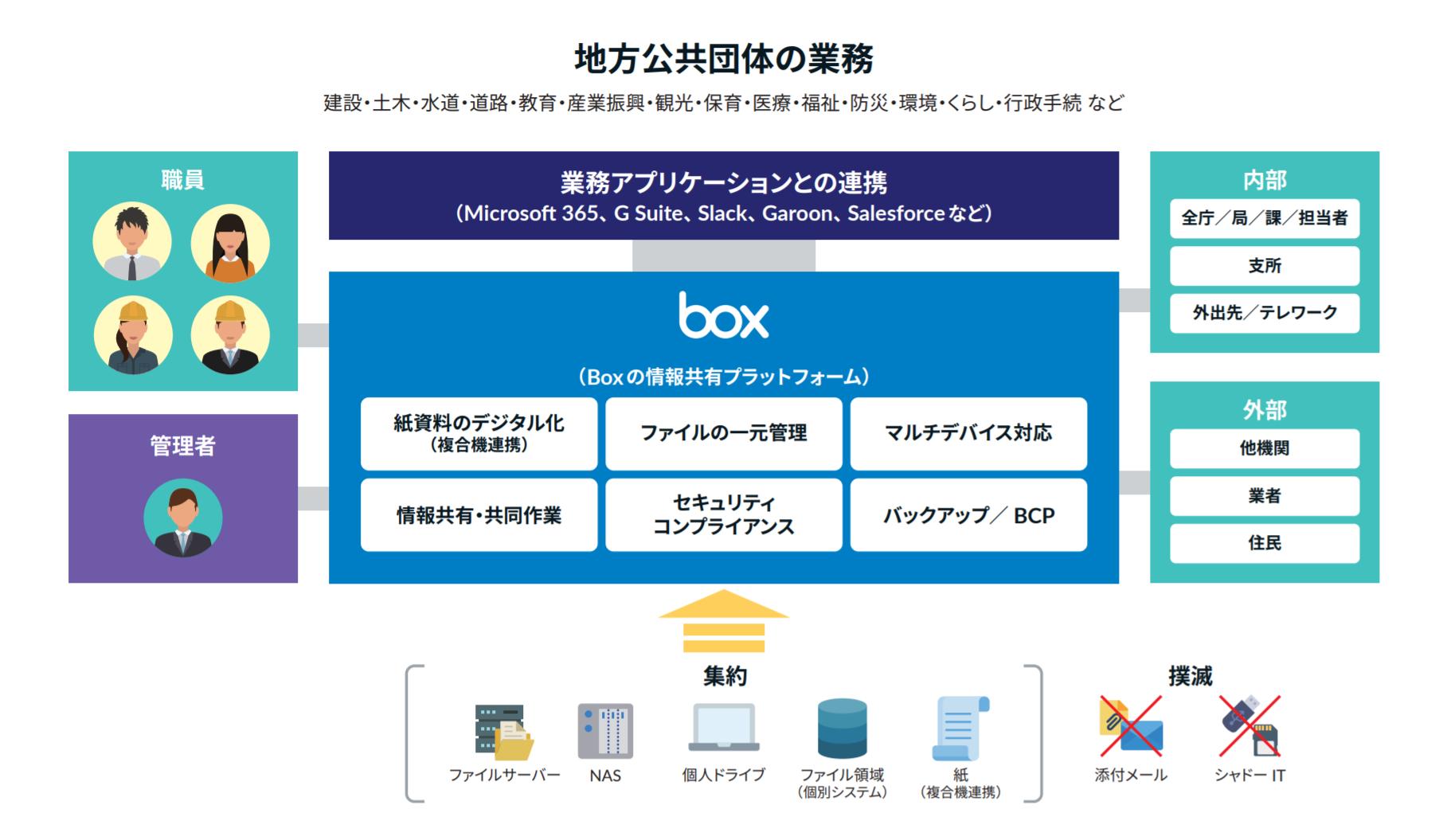「Boxの情報共有プラットフォーム」なら実現できます