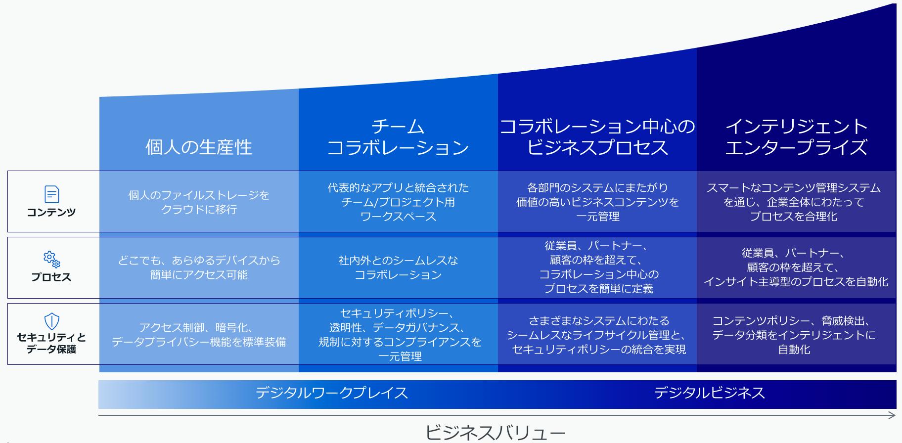 企業全体にわたってデジタル変革を支援するBox